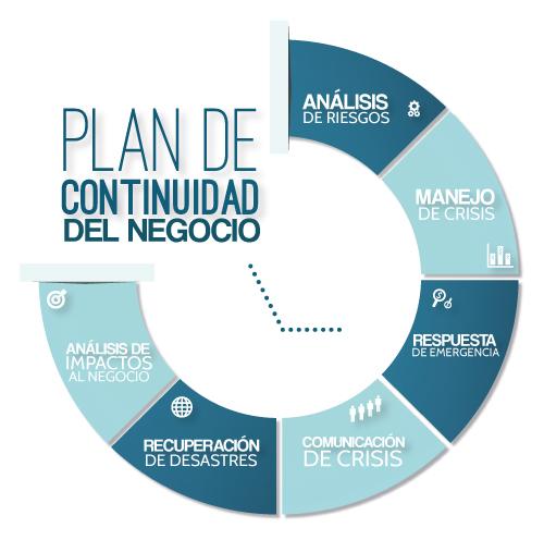 Plan de continuidad